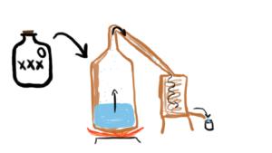 Whiskey Basics: How Liquor Is Distilled