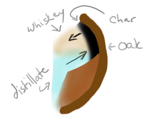 How Distillate Becomes Whiskey